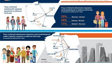 PKP Intercity: Skąd i dokąd najchętniej jeżdżą Polacy? (fot.PKP Intercity)