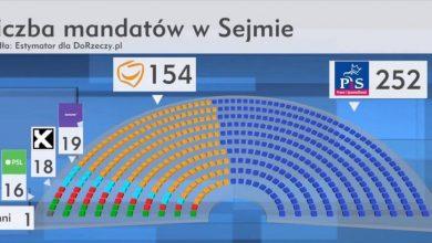 Takie wyniki w wyborach to pogrom! PiS rozbija konkurencję w sondażach!