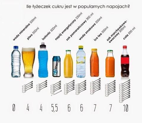 Ile cukru jest w napojach? Sprawdź ile kostek cukru jest w napojach, które pijesz codziennie!