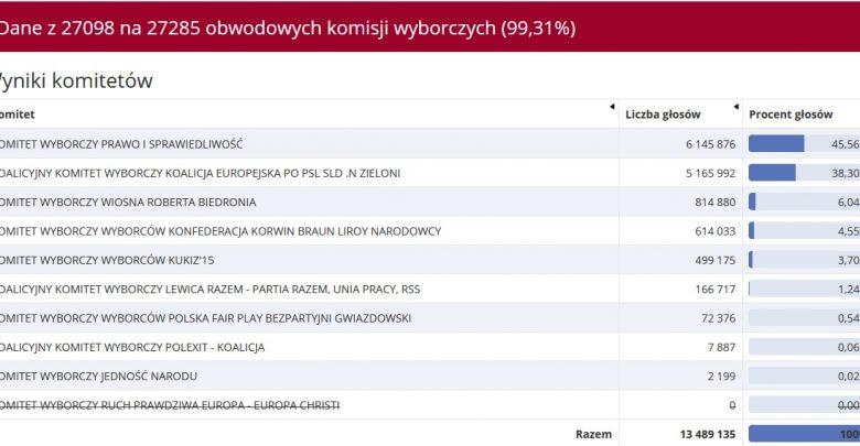 Państwowa Komisja Wyborcza podała wyniki głosowania do Parlamentu Europejskiego po zliczeniu głosów z 99,31 obwodowych komisji wyborczych (źródło: PKW)