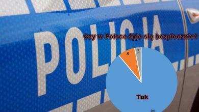 CBOS: 89 proc. Polaków uważa swój kraj za bezpieczny
