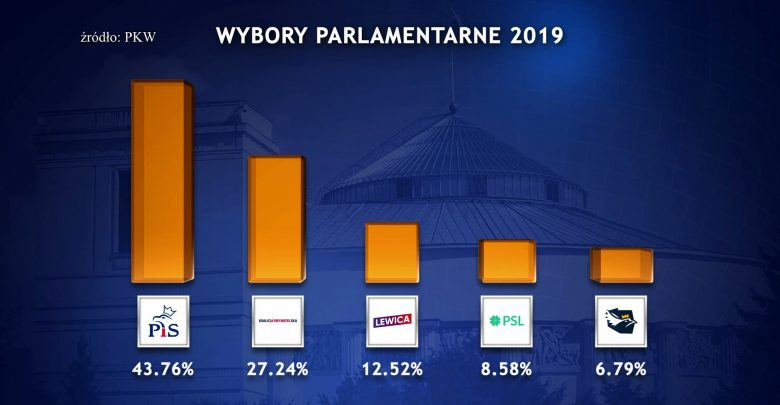 Śląskie: 5 posłów z PiS, 5 z KO, 1 z SLD i 1 z Konfederacji. Wyniki wyborów w okręgu 31