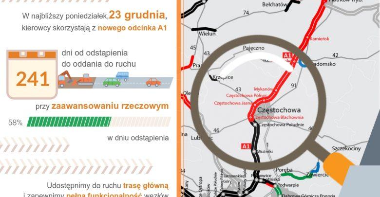 Udało się! Częstochowski odcinek autostrady A1, będący jednocześnie autostradową obwodnicą miasta gotowy! Otwarcie już 23 grudnia (fot.GDDKiA)