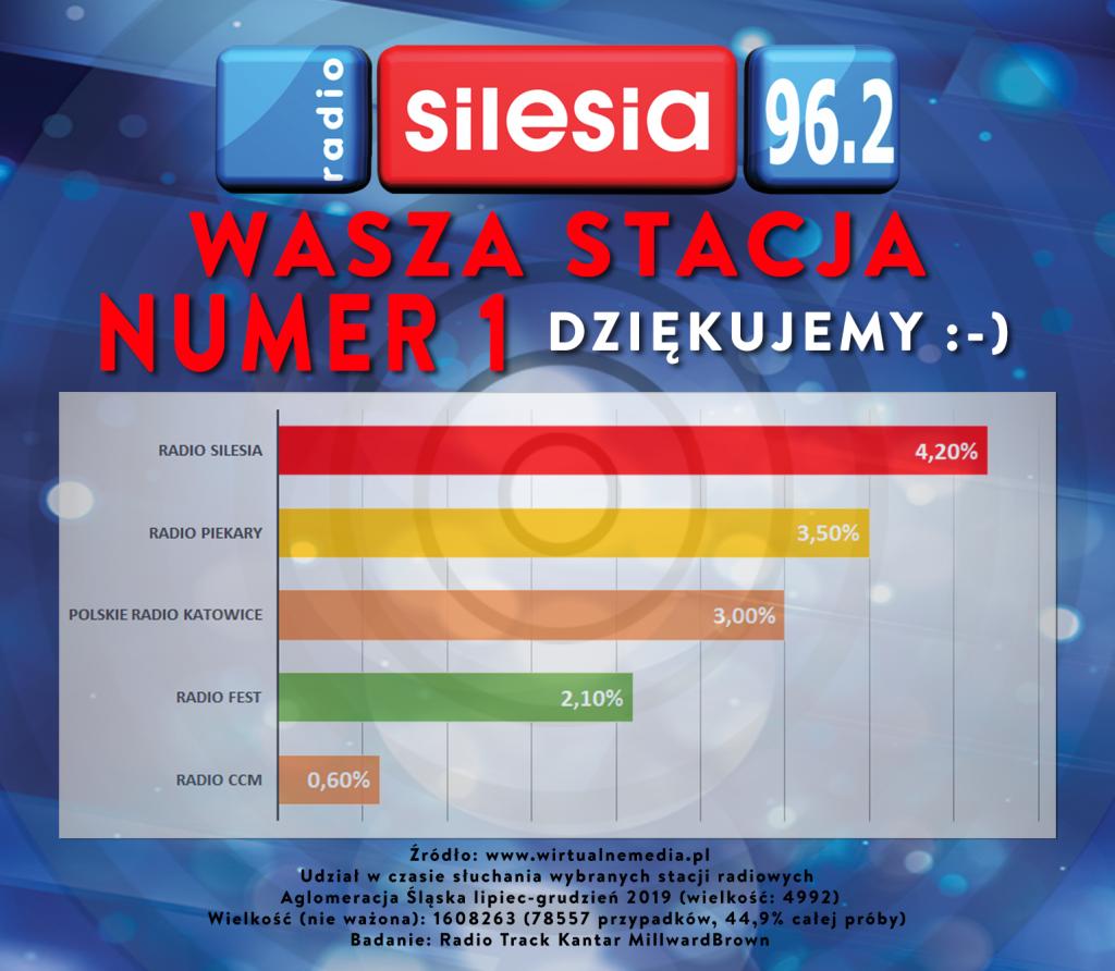 Rekordowe wyniki słuchalności Radia Silesia to nie przypadek, ale efekt ciężkiej pracy całego zespołu z 96,2 FM!