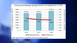 Jak wynika z raportu NIK, górnicy pracujący dla PGG w zeszłym roku otrzymali podwyżki, choć kopalnie wydobyły mniej węgla