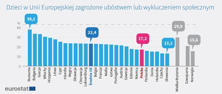 Polskie dzieci wśród najmniej zagrożonych ubóstwem w UE. Dane Eurostatu (fot. MRPiPS)