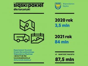 Województwo śląskie chce ratować turystykę. Branża turystyczna i gminy otrzymają specjalne środki (fot.slaskie.pl)