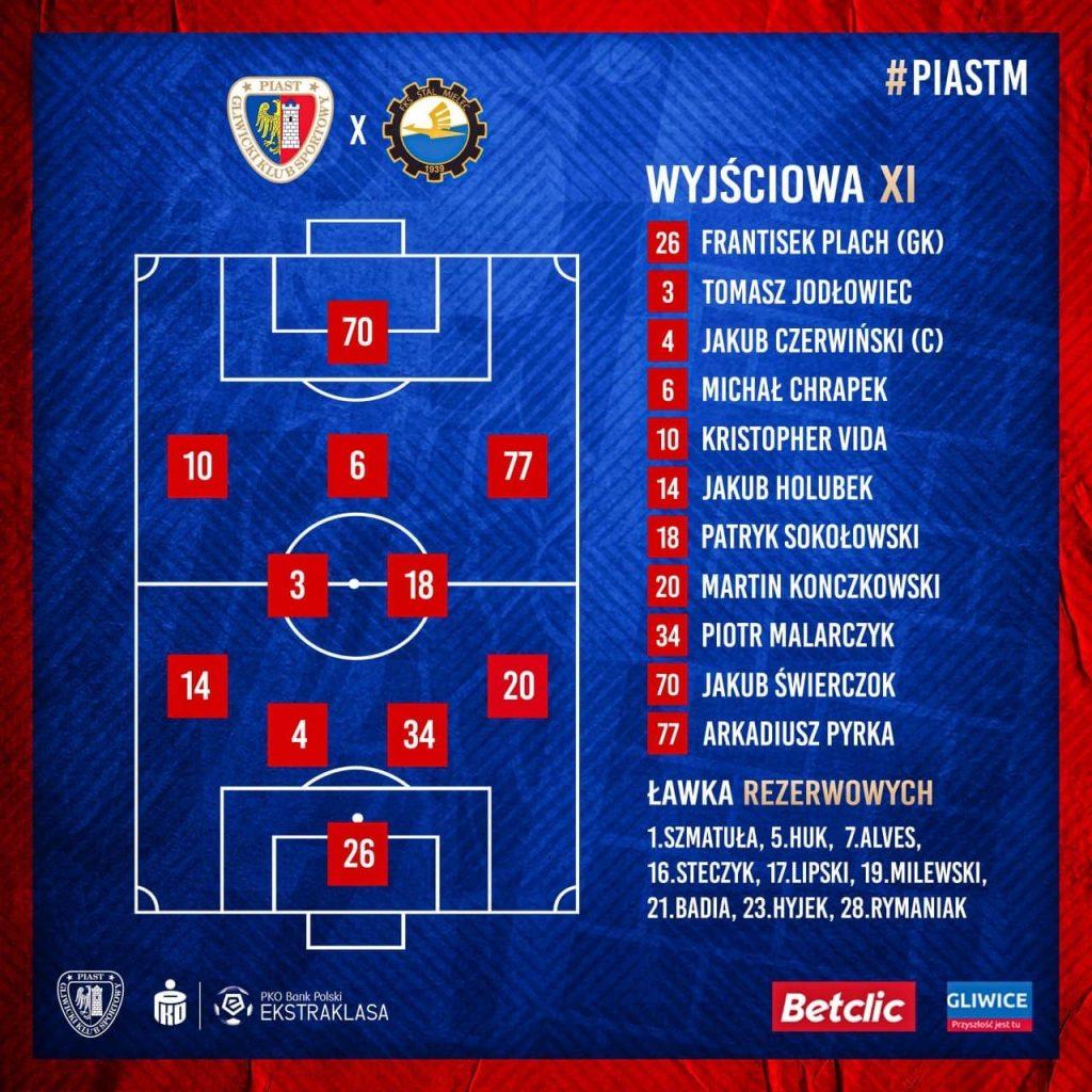 Ostatnia drużyna w tabeli przyjeżdża do Gliwic. Mecz Piast Gliwice - Stal Mielec już o 12.30 (fot.Piast Gliwice)
