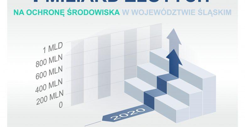 Miliard w rok! Tyle WFOŚiGW w Katowicach wydał w 12 miesięcy na ochronę środowiska! (fot.WFOŚiGW w Katowicach)