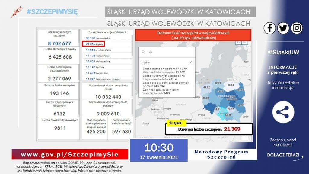 Licznik szczepień przeciwko koronawirusowi w województwie śląskim zbliża się do miliona. I szybko ten pułap przebije, bo wkrótce w wielu miastach naszego regionu ruszą dodatkowe punkty szczepień masowych (fot.ŚUW/MZ)